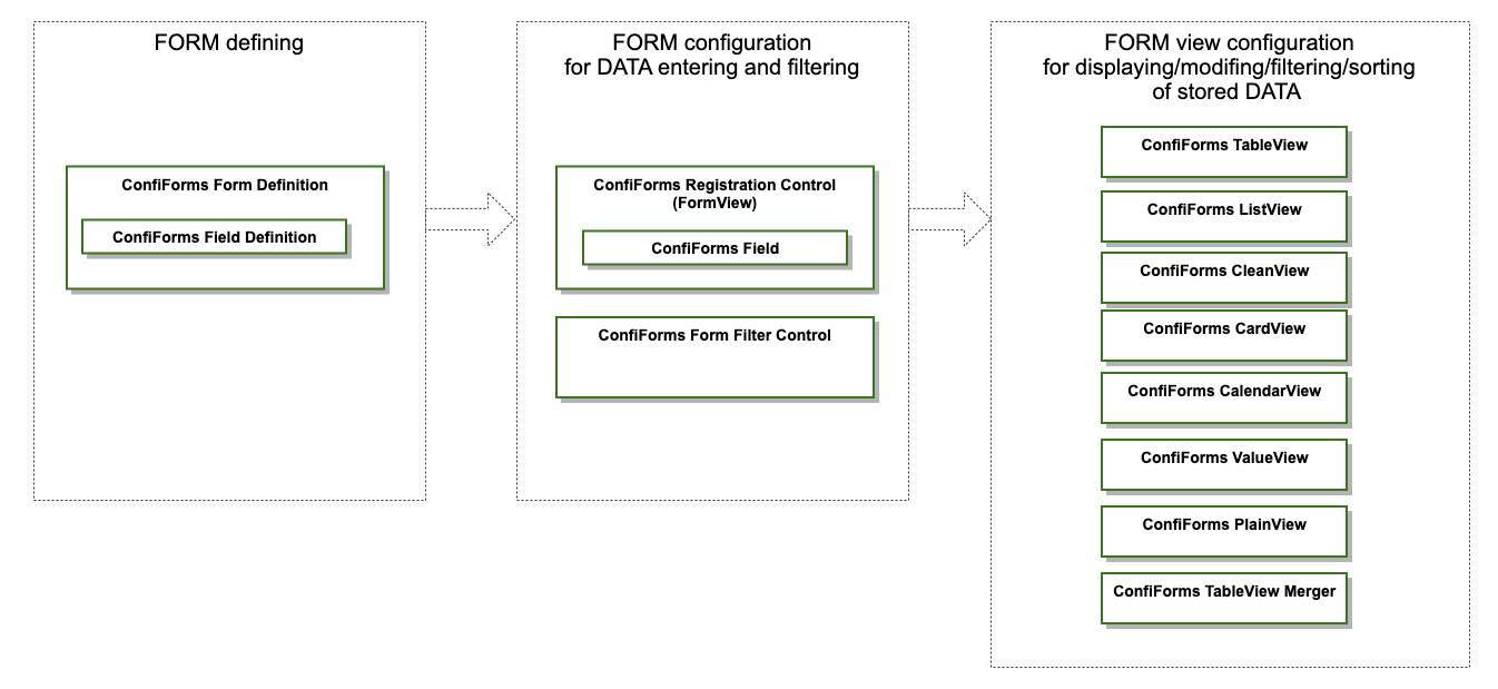 ConfiForms Get Started Diagram